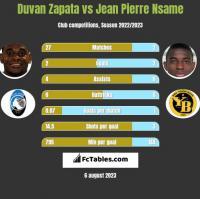 Duvan Zapata vs Jean Pierre Nsame h2h player stats