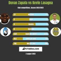 Duvan Zapata vs Kevin Lasagna h2h player stats