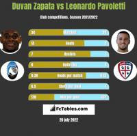 Duvan Zapata vs Leonardo Pavoletti h2h player stats