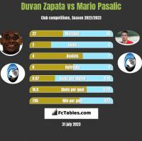 Duvan Zapata vs Mario Pasalic h2h player stats