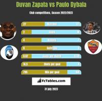 Duvan Zapata vs Paulo Dybala h2h player stats