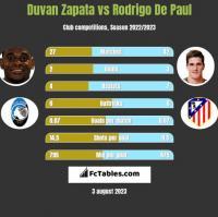 Duvan Zapata vs Rodrigo De Paul h2h player stats