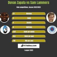 Duvan Zapata vs Sam Lammers h2h player stats