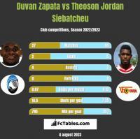 Duvan Zapata vs Theoson Jordan Siebatcheu h2h player stats