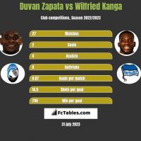 Duvan Zapata vs Wilfried Kanga h2h player stats