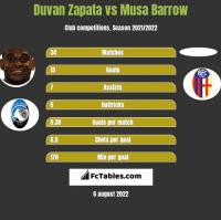 Duvan Zapata vs Musa Barrow h2h player stats