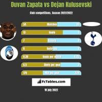 Duvan Zapata vs Dejan Kulusevski h2h player stats