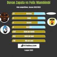 Duvan Zapata vs Felix Mambimbi h2h player stats