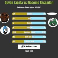 Duvan Zapata vs Giacomo Raspadori h2h player stats