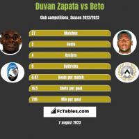 Duvan Zapata vs Beto h2h player stats