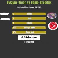 Dwayne Green vs Daniel Breedijk h2h player stats