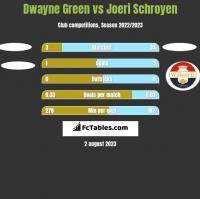 Dwayne Green vs Joeri Schroyen h2h player stats