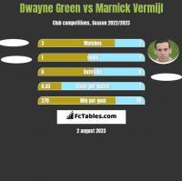 Dwayne Green vs Marnick Vermijl h2h player stats