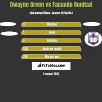Dwayne Green vs Facundo Bonifazi h2h player stats