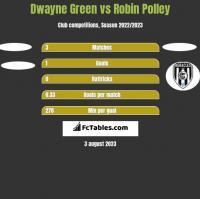 Dwayne Green vs Robin Polley h2h player stats
