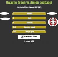 Dwayne Green vs Amien Jeddaoui h2h player stats
