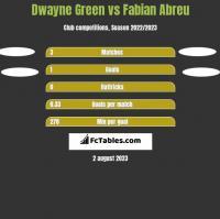 Dwayne Green vs Fabian Abreu h2h player stats