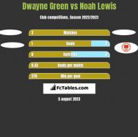 Dwayne Green vs Noah Lewis h2h player stats