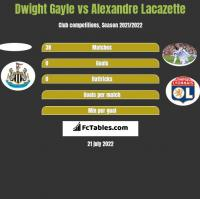 Dwight Gayle vs Alexandre Lacazette h2h player stats