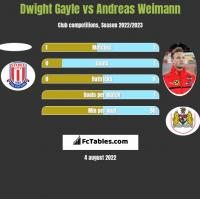 Dwight Gayle vs Andreas Weimann h2h player stats