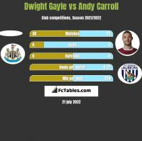 Dwight Gayle vs Andy Carroll h2h player stats