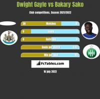 Dwight Gayle vs Bakary Sako h2h player stats