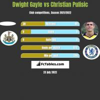 Dwight Gayle vs Christian Pulisic h2h player stats