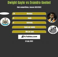 Dwight Gayle vs Evandro Goebel h2h player stats