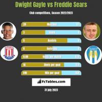 Dwight Gayle vs Freddie Sears h2h player stats