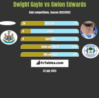 Dwight Gayle vs Gwion Edwards h2h player stats