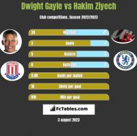 Dwight Gayle vs Hakim Ziyech h2h player stats