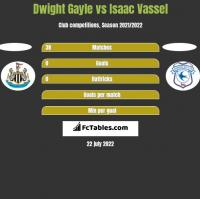 Dwight Gayle vs Isaac Vassel h2h player stats