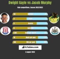 Dwight Gayle vs Jacob Murphy h2h player stats