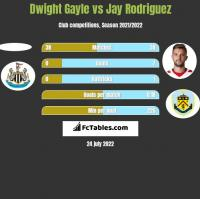 Dwight Gayle vs Jay Rodriguez h2h player stats