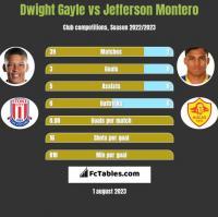 Dwight Gayle vs Jefferson Montero h2h player stats