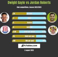 Dwight Gayle vs Jordan Roberts h2h player stats