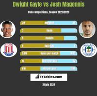 Dwight Gayle vs Josh Magennis h2h player stats