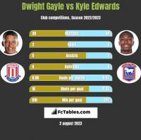 Dwight Gayle vs Kyle Edwards h2h player stats