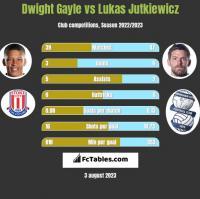Dwight Gayle vs Lukas Jutkiewicz h2h player stats