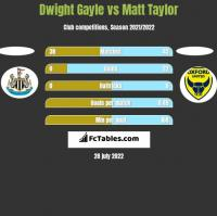 Dwight Gayle vs Matt Taylor h2h player stats
