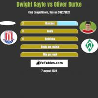 Dwight Gayle vs Oliver Burke h2h player stats
