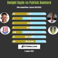 Dwight Gayle vs Patrick Bamford h2h player stats