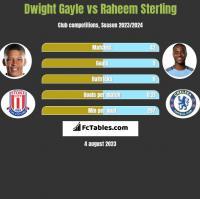 Dwight Gayle vs Raheem Sterling h2h player stats