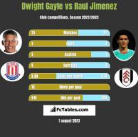 Dwight Gayle vs Raul Jimenez h2h player stats