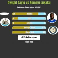Dwight Gayle vs Romelu Lukaku h2h player stats