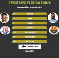 Dwight Gayle vs Sergio Aguero h2h player stats
