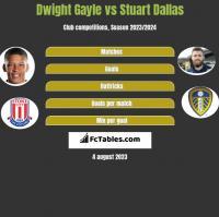 Dwight Gayle vs Stuart Dallas h2h player stats