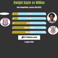 Dwight Gayle vs Willian h2h player stats