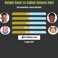 Dwight Gayle vs Callum Hudson-Odoi h2h player stats