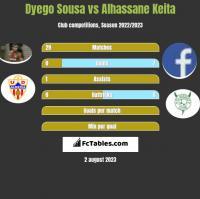 Dyego Sousa vs Alhassane Keita h2h player stats